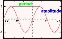 Graphs of Trigonometric Functions, Maths First, Institute of